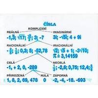 Algebra sada - plakát (sada 9 ks) - čísla,procenta a promile,zlomky,mocniny.....