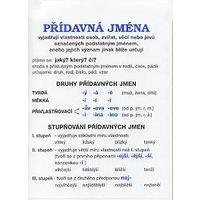 Český jazyk - tvarosloví - plakát (21 ks) včetně lišt