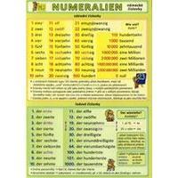 Německé číslovky NUMERALIEN  (tabulka 1xA5)