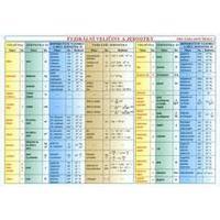 Fyzika pro ZŠ (fyzikální veličiny a jednotky) - TABULKA A4