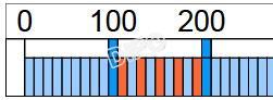 Číselná osa 0-1000  10x100 cm pro magnetické tabule