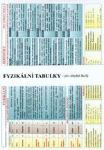 Fyzika pro SŠ - TABULKA 2xA4